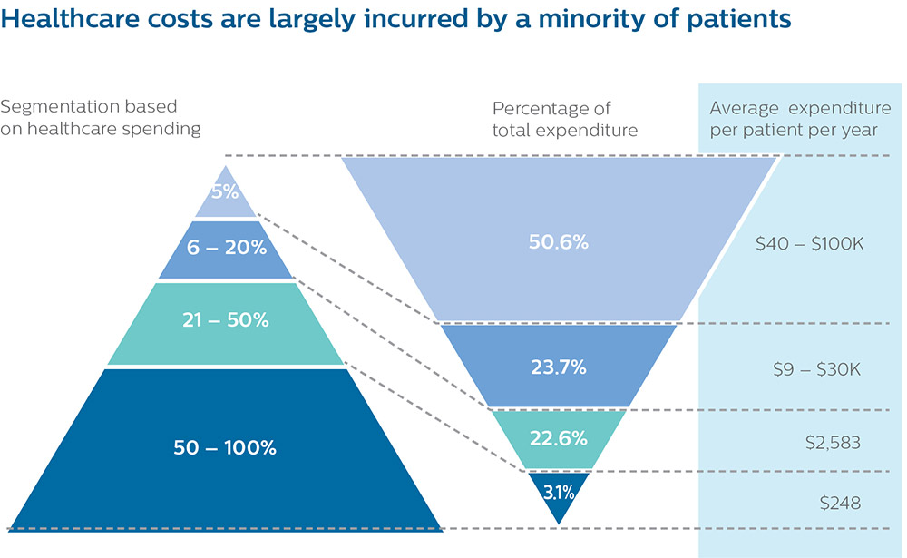 Population Health White Paper